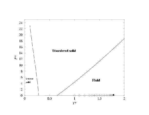 Fluid solid equilibria and phase diagrams phase diagram of the two center lennard jones model results are presented in the t density and in the p t plane two types of solid are found ccuart Images